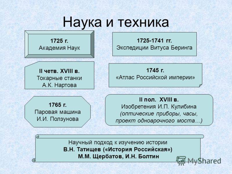Наука и техника 1725 г академия наук 1725