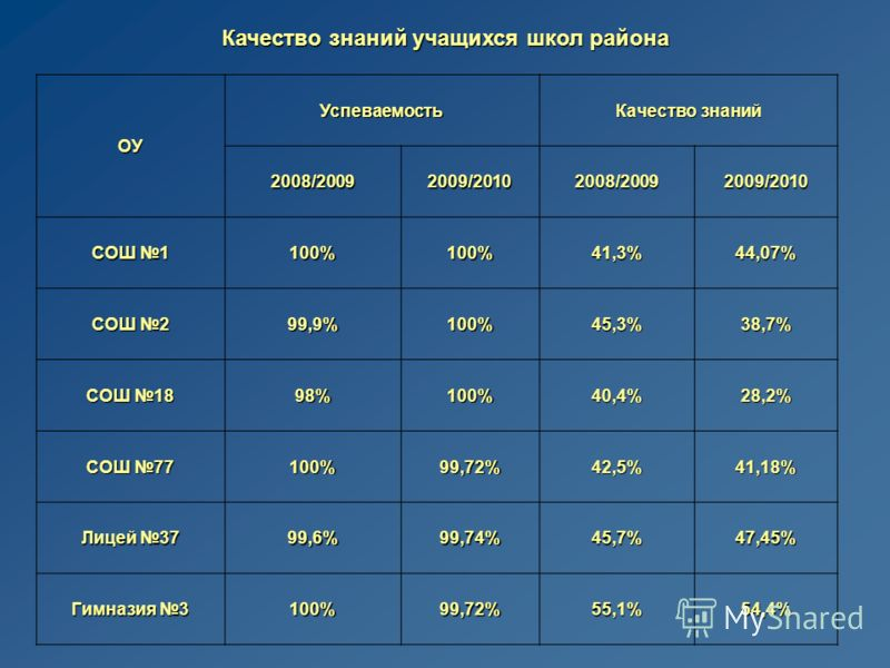 Качество знаний учащихся школ района ОУ Успеваемость Качество знаний 2008/20092009/20102008/20092009/2010 СОШ 1 100%100%41,3%44,07% СОШ 2 99,9%100%45,3%38,7% СОШ 18 98%100%40,4%28,2% СОШ 77 100%99,72%42,5%41,18% Лицей 37 99,6% 99,74%45,7%47,45% Гимна