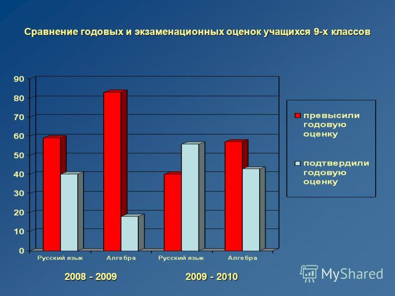 Сравнение годовых и экзаменационных оценок учащихся 9-х классов 2008 - 2009 2009 - 2010