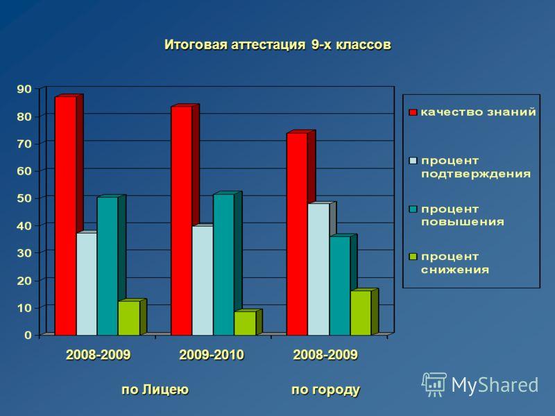 по Лицею по городу 2008-20092009-20102008-2009
