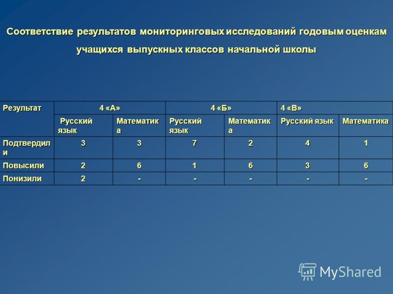 Соответствие результатов мониторинговых исследований годовым оценкам учащихся выпускных классов начальной школы Результат 4 «А» 4 «Б» 4 «В» Русский язык Русский язык Математик а Русский язык Математик а Русский язык Математика Подтвердил и 337241 Пов