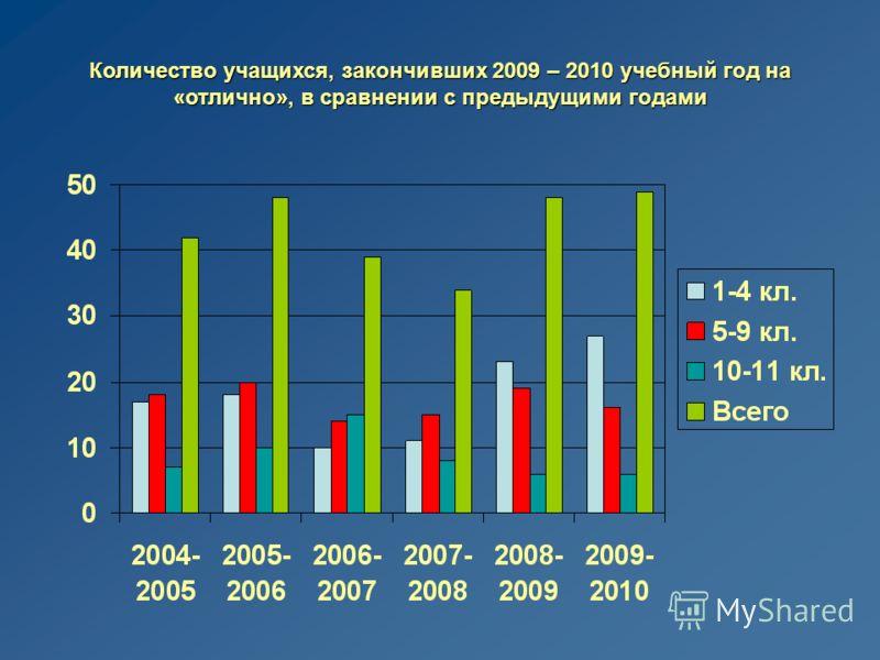 Количество учащихся, закончивших 2009 – 2010 учебный год на «отлично», в сравнении с предыдущими годами