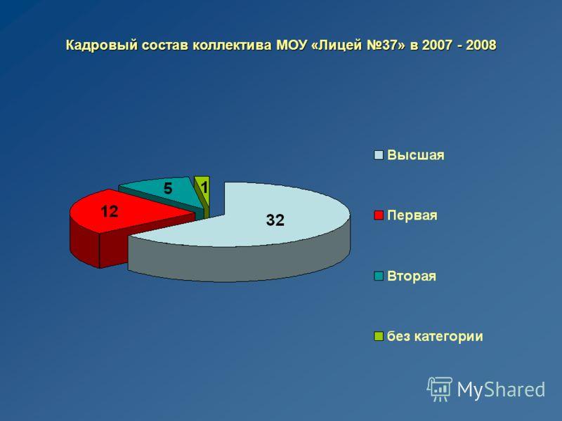 Кадровый состав коллектива МОУ «Лицей 37» в 2007 - 2008