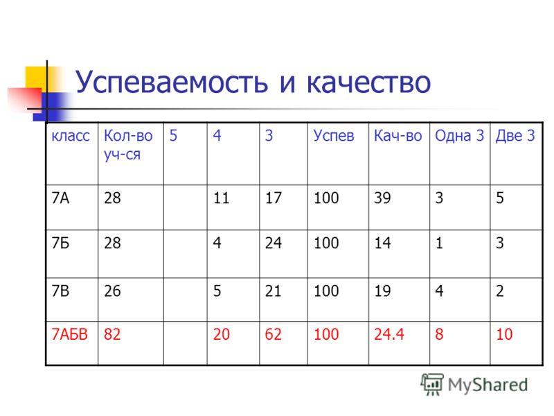 Успеваемость и качество классКол-во уч-ся 543УспевКач-воОдна 3Две 3 7А2811171003935 7Б284241001413 7В265211001942 7АБВ82206210024.4810