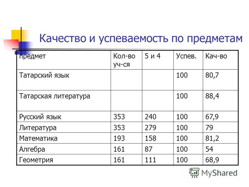 Качество и успеваемость по предметам предметКол-во уч-ся 5 и 4Успев.Кач-во Татарский язык10080,7 Татарская литература10088,4 Русский язык35324010067,9 Литература35327910079 Математика19315810081,2 Алгебра1618710054 Геометрия16111110068,9
