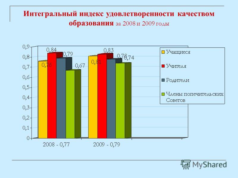 Интегральный индекс удовлетворенности качеством образования за 2008 и 2009 годы