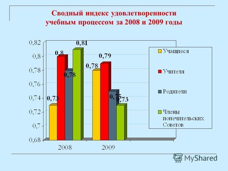Сводный индекс удовлетворенности учебным процессом за 2008 и 2009 годы