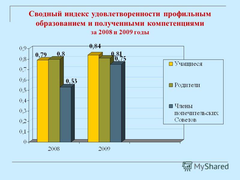 Сводный индекс удовлетворенности профильным образованием и полученными компетенциями за 2008 и 2009 годы