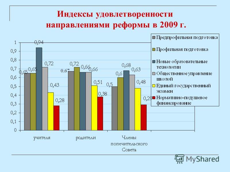 Индексы удовлетворенности направлениями реформы в 2009 г.