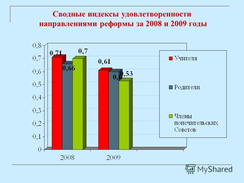 Сводные индексы удовлетворенности направлениями реформы за 2008 и 2009 годы