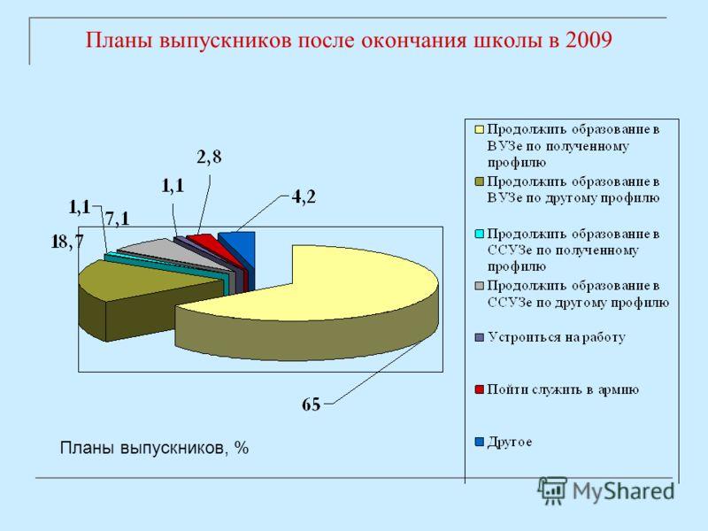 Планы выпускников после окончания школы в 2009 Планы выпускников, %
