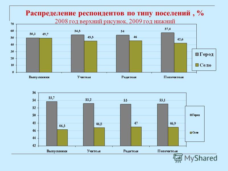 Распределение респондентов по типу поселений, % 2008 год верхний рисунок, 2009 год нижний