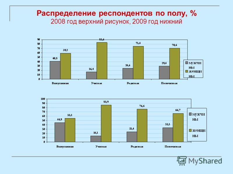 Распределение респондентов по полу, % 2008 год верхний рисунок, 2009 год нижний