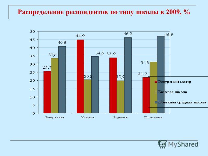 Распределение респондентов по типу школы в 2009, %