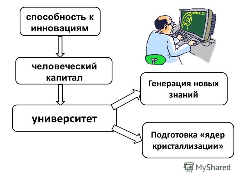 способность к инновациям человеческий капитал университет Генерация новых знаний Подготовка «ядер кристаллизации»