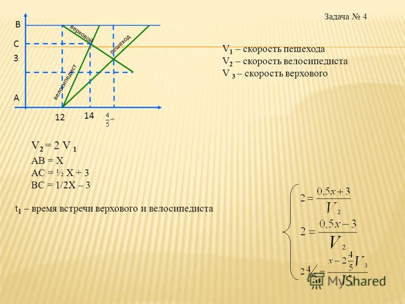 А В С 3 12 14 верховой велосипедист пешеход V 1 – скорость пешехода V 2 – скорость велосипедиста V 3 – скорость верхового V 2 = 2 V 1 AB = X AC = ½ X + 3 BC = 1/2X – 3 t 1 – время встречи верхового и велосипедиста Задача 4