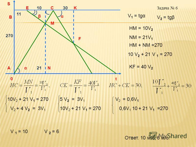Задача 6 β α αА В K F M EC N 11 1030 21 t V 1 = tgα V 2 = tgβ HM = 10V 2 KF = 40 V 2 HM + NM =270 270 10 V 2 + 21 V 1 = 270 NM = 21V 1 10V 2 + 21 V 1 = 270 V 2 + 4 V 2 = 3V 1 5 V 2 = 3V 1 10V 2 + 21 V 1 = 270 V 2 = 0,6V 1 0,6V 1 10 + 21 V 1 =270 V 1