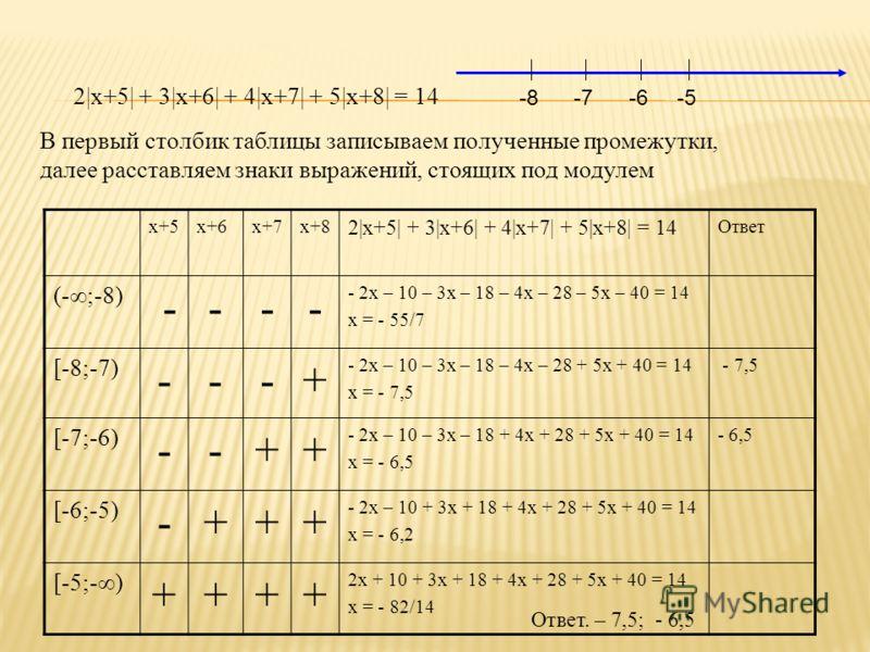 2|x+5| + 3|x+6| + 4|x+7| + 5|x+8| = 14 В первый столбик таблицы записываем полученные промежутки, далее расставляем знаки выражений, стоящих под модулем x+5x+6x+7x+8 2|x+5| + 3|x+6| + 4|x+7| + 5|x+8| = 14 Ответ (-;-8) ---- - 2x – 10 – 3x – 18 – 4x –