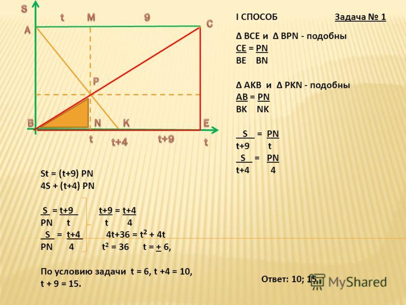I СПОСОБ Δ ВСЕ и Δ ВPN - подобны CE = PN BE BN Δ AKB и Δ PKN - подобны AB = PN BK NK S = PN t+9 t S = PN t+4 4 St = (t+9) PN 4S + (t+4) PN S = t+9 t+9 = t+4 PN t t 4 S = t+4 4t+36 = t 2 + 4t PN 4 t 2 = 36 t = + 6, По условию задачи t = 6, t +4 = 10,