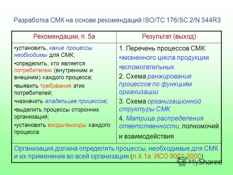 Разработка СМК на основе рекомендаций ISO/TC 176/SC 2/N 544R3 Рекомендации, п. 5аРезультат (выход) установить, какие процессы необходимы для СМК; определить, кто является потребителем (внутренним и внешним) каждого процесса; выявить требования этих п