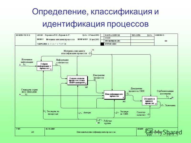 Определение, классификация и идентификация процессов