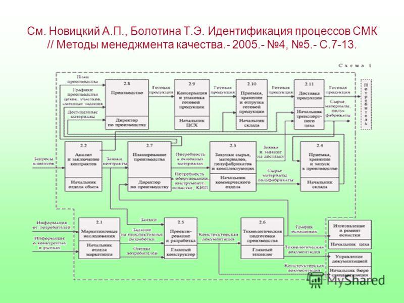 См. Новицкий А.П., Болотина Т.Э. Идентификация процессов СМК // Методы менеджмента качества.- 2005.- 4, 5.- С.7-13.