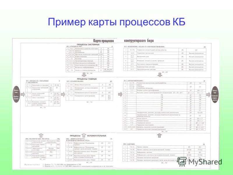 Пример карты процессов КБ