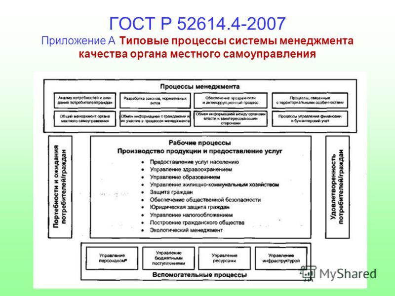 ГОСТ Р 52614.4-2007 Приложение А Типовые процессы системы менеджмента качества органа местного самоуправления