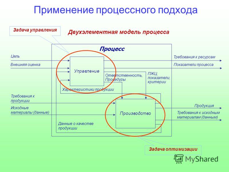 Процесс Управление Производство Цель Требования к продукции Продукция Исходные материалы (данные) Требования к ресурсам ПЖЦ, показатели, критерии Требования к исходным материалам (данным) Ответственность, Процедуры Внешняя оценка Данные о качестве пр