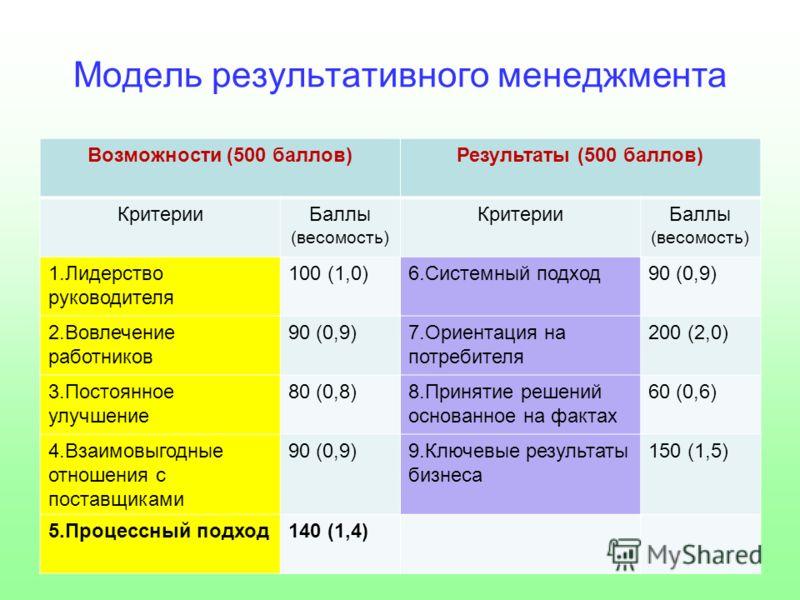Модель результативного менеджмента Возможности (500 баллов)Результаты (500 баллов) КритерииБаллы (весомость) КритерииБаллы (весомость) 1.Лидерство руководителя 100 (1,0)6.Системный подход90 (0,9) 2.Вовлечение работников 90 (0,9)7.Ориентация на потреб
