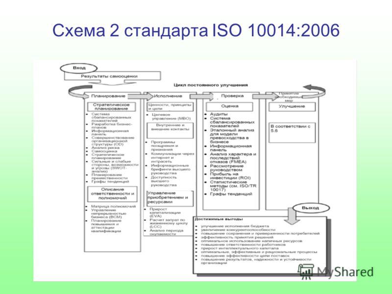 Схема 2 стандарта ISO 10014:2006