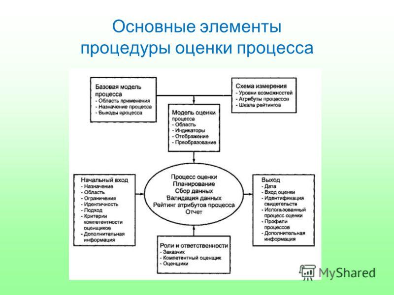 Основные элементы процедуры оценки процесса
