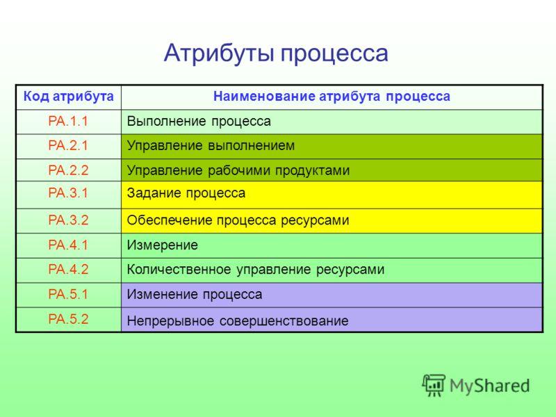 Атрибуты процесса Код атрибутаНаименование атрибута процесса РА.1.1Выполнение процесса РА.2.1Управление выполнением РА.2.2Управление рабочими продуктами РА.3.1Задание процесса РА.3.2Обеспечение процесса ресурсами РА.4.1Измерение РА.4.2Количественное