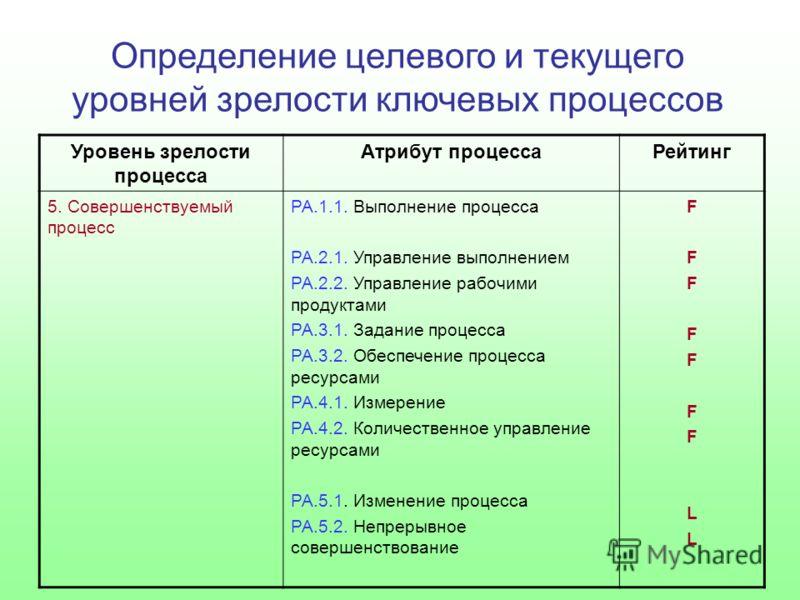 Определение целевого и текущего уровней зрелости ключевых процессов Уровень зрелости процесса Атрибут процессаРейтинг 5. Совершенствуемый процесс РА.1.1. Выполнение процесса РА.2.1. Управление выполнением РА.2.2. Управление рабочими продуктами РА.3.1
