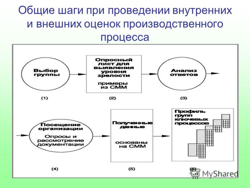 Общие шаги при проведении внутренних и внешних оценок производственного процесса