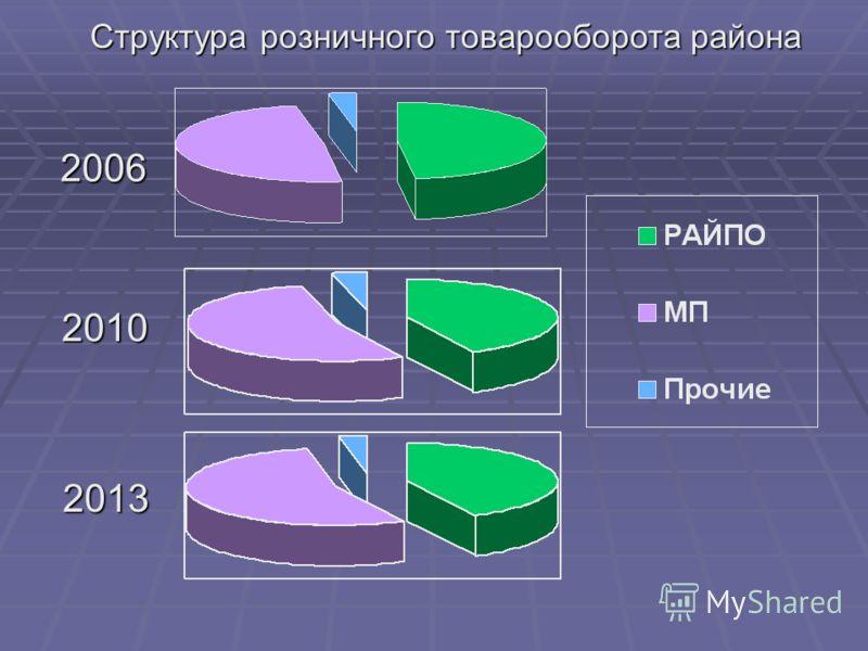 Структура розничного товарооборота района 2006 2010 2013