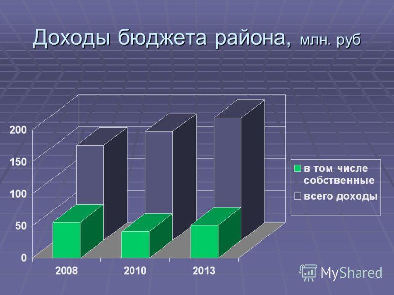 Доходы бюджета района, млн. руб