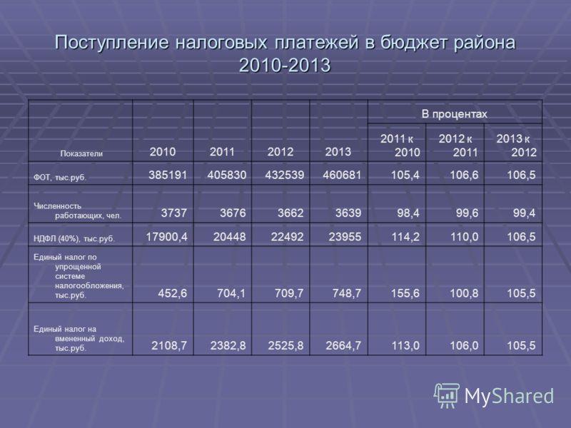 Поступление налоговых платежей в бюджет района 2010-2013 Показатели 2010201120122013 В процентах 2011 к 2010 2012 к 2011 2013 к 2012 ФОТ, тыс.руб. 385191405830432539460681105,4106,6106,5 Численность работающих, чел. 373736763662363998,499,699,4 НДФЛ