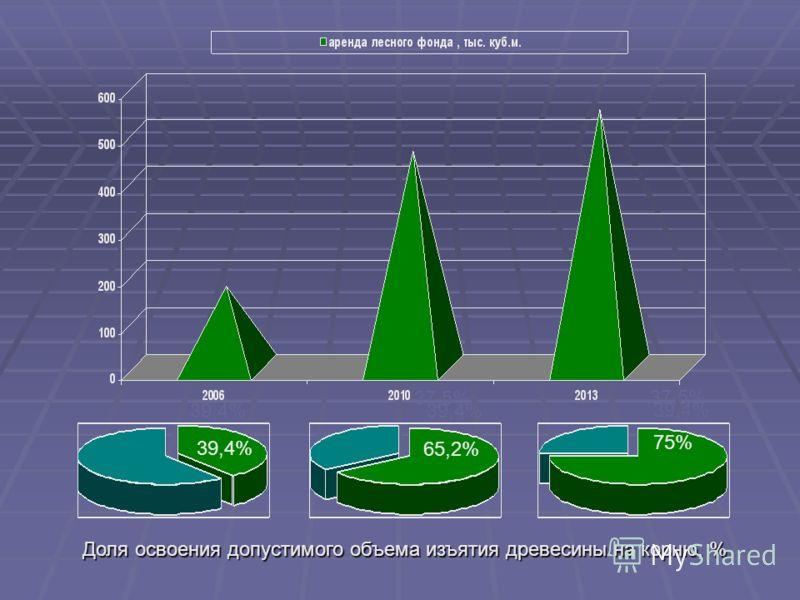 39,4% 37,5% 39,4% 65,2% 75% Доля освоения допустимого объема изъятия древесины на корню, % Доля освоения допустимого объема изъятия древесины на корню, %