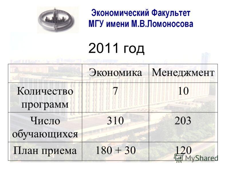 2011 год ЭкономикаМенеджмент Количество программ 710 Число обучающихся 310203 План приема180 + 30120