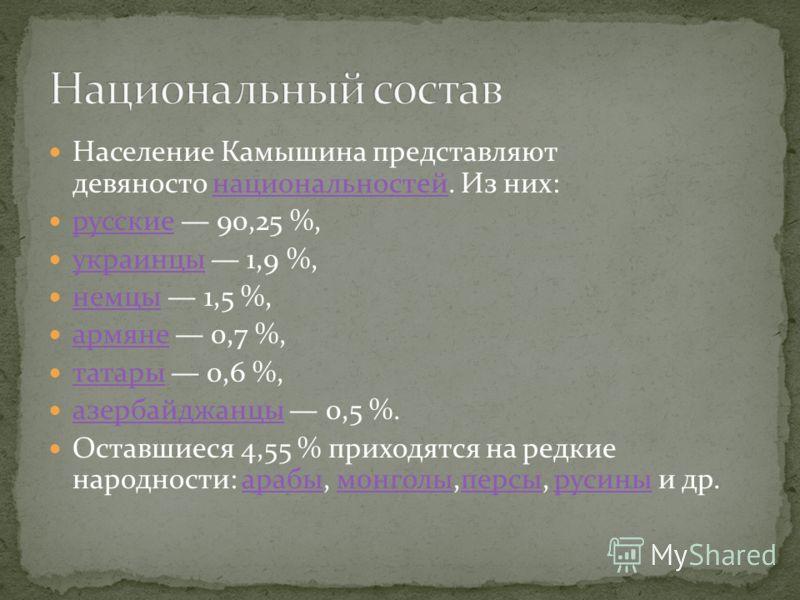 Население Камышина представляют девяносто национальностей. Из них:национальностей русские 90,25 %, русские украинцы 1,9 %, украинцы немцы 1,5 %, немцы армяне 0,7 %, армяне татары 0,6 %, татары азербайджанцы 0,5 %. азербайджанцы Оставшиеся 4,55 % прих
