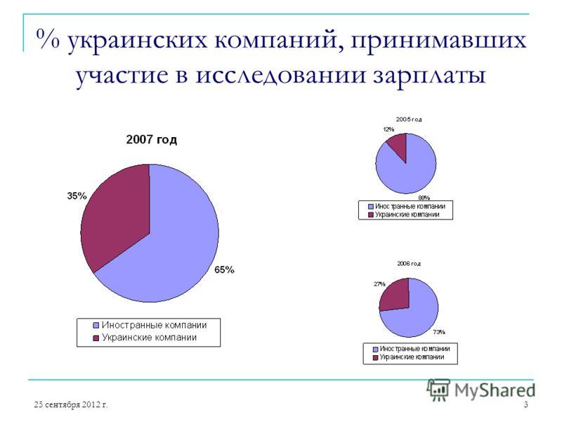 25 сентября 2012 г.3 % украинских компаний, принимавших участие в исследовании зарплаты
