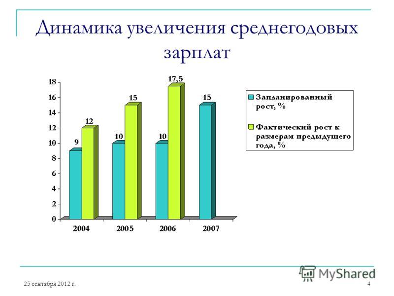 25 сентября 2012 г.4 Динамика увеличения среднегодовых зарплат
