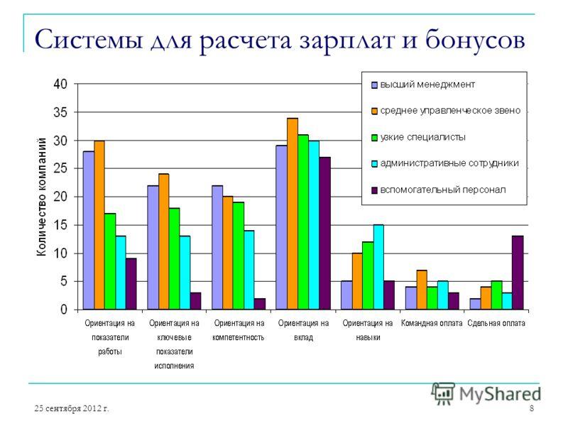 25 сентября 2012 г.8 Системы для расчета зарплат и бонусов