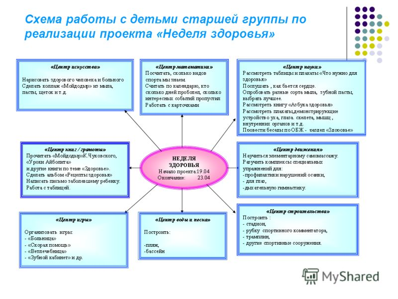 Схема работы с детьми старшей группы по реализации проекта «Неделя здоровья»