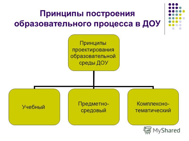 Принципы построения образовательного процесса в ДОУ Принципы проектирования образовательной среды ДОУ Учебный Предметно- средовый Комплексно- тематический