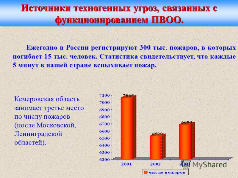 Ежегодно в России регистрируют 300 тыс. пожаров, в которых погибает 15 тыс. человек. Статистика свидетельствует, что каждые 5 минут в нашей стране вспыхивает пожар. Источники техногенных угроз, связанных с функционированием ПВОО. Кемеровская область