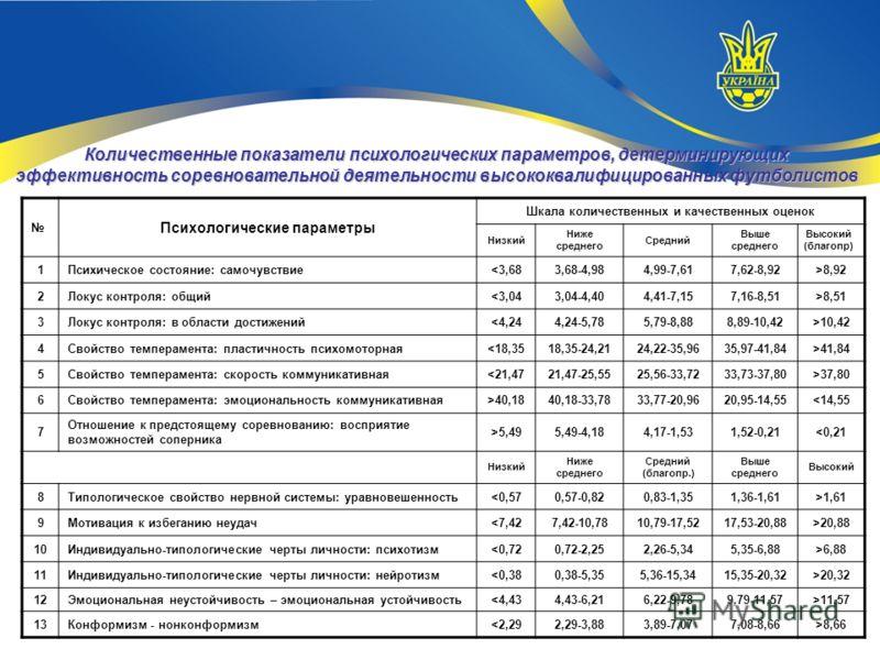 Количественные показатели психологических параметров, детерминирующих эффективность соревновательной деятельности высококвалифицированных футболистов Психологические параметры Шкала количественных и качественных оценок Низкий Ниже среднего Средний Вы