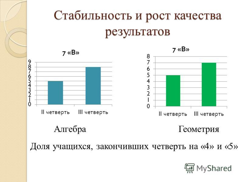 Стабильность и рост качества результатов Доля учащихся, закончивших четверть на «4» и «5» АлгебраГеометрия