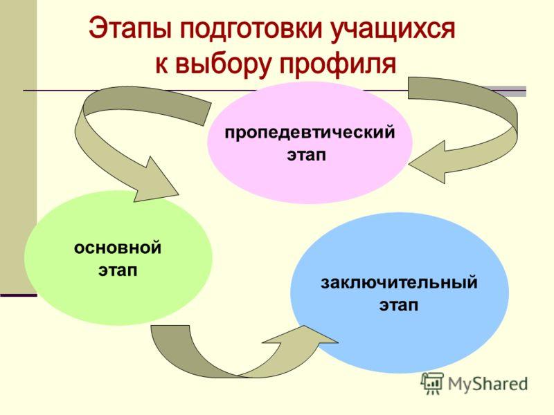пропедевтический этап основной этап заключительный этап